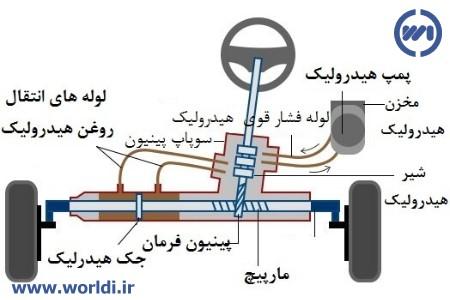 قطعات تشکیل دهنده هیدرولیک فرمان خودرو