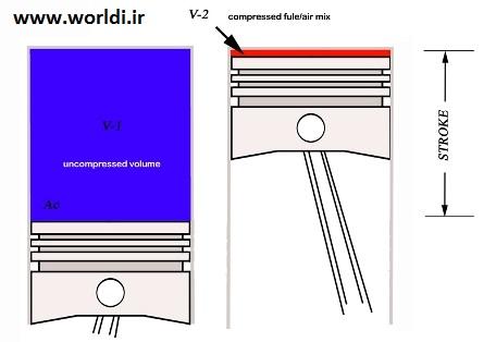 Compression ratio diagram