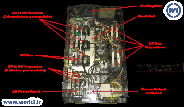 ساختارو قسمت های مختلف یک اینورتر (VFD)